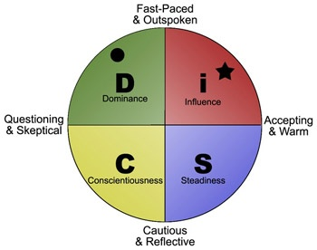DISC Personality Styles - A-Z of Coaching & Ment