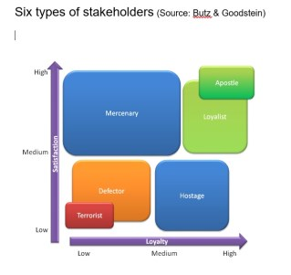 Managing stakeholders in coaching | Image 1