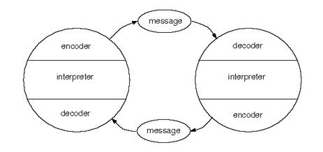 The Interactive Communication Model
